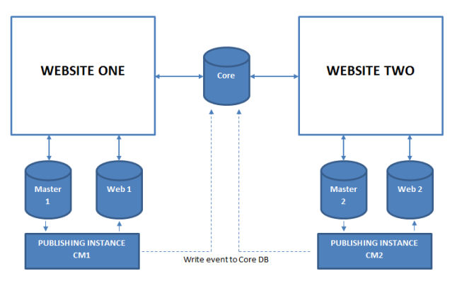 Two websites with different masterweb database share the same core architectureg ccuart Images